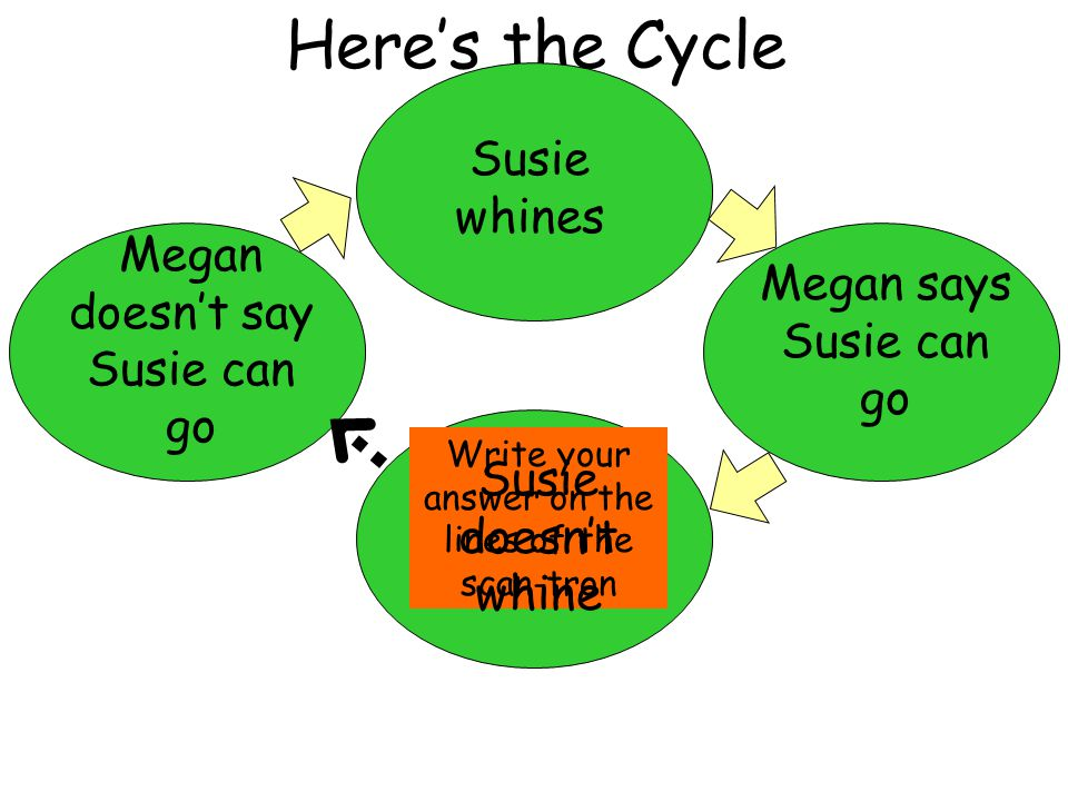 Here's the Cycle Susie whines Megan doesn't say Susie can go