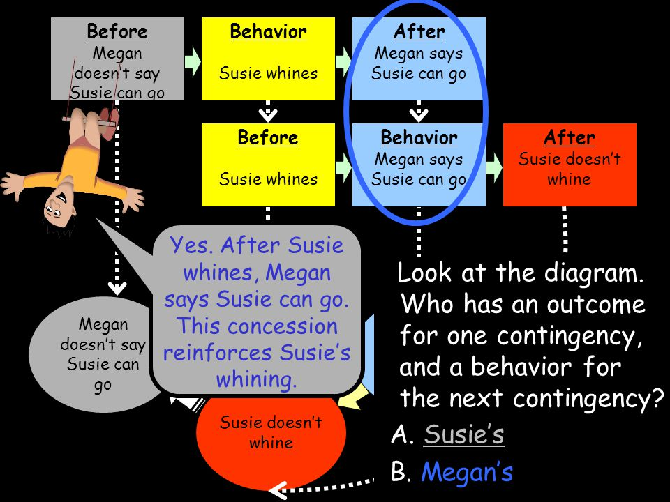 Before Megan doesn't say Susie can go. Behavior. Susie whines. After. Megan says Susie can go.