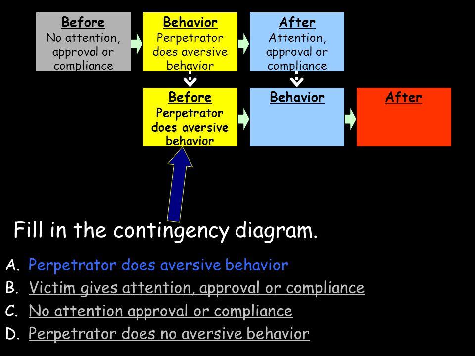 Perpetrator does aversive behavior