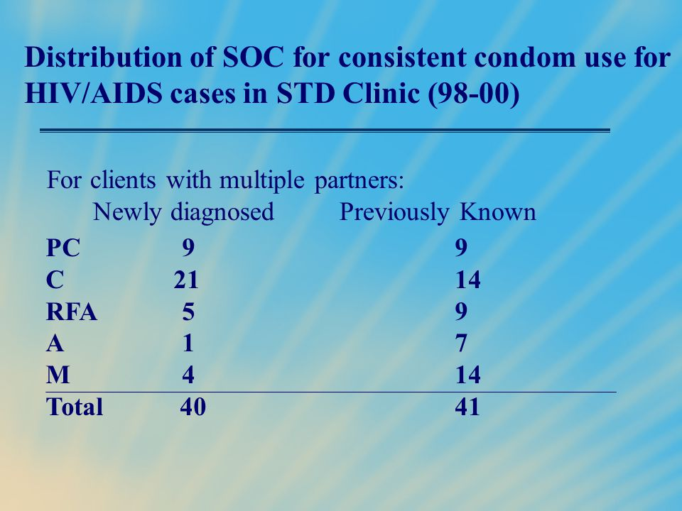 Distribution of SOC for consistent condom use for HIV/AIDS cases in STD Clinic (98-00)
