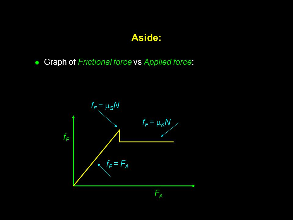 Aside: Graph of Frictional force vs Applied force: fF = SN fF = KN