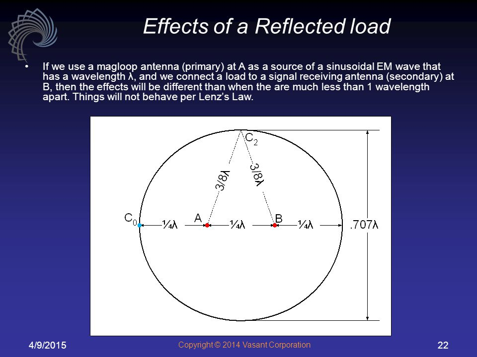 Effects of a Reflected load