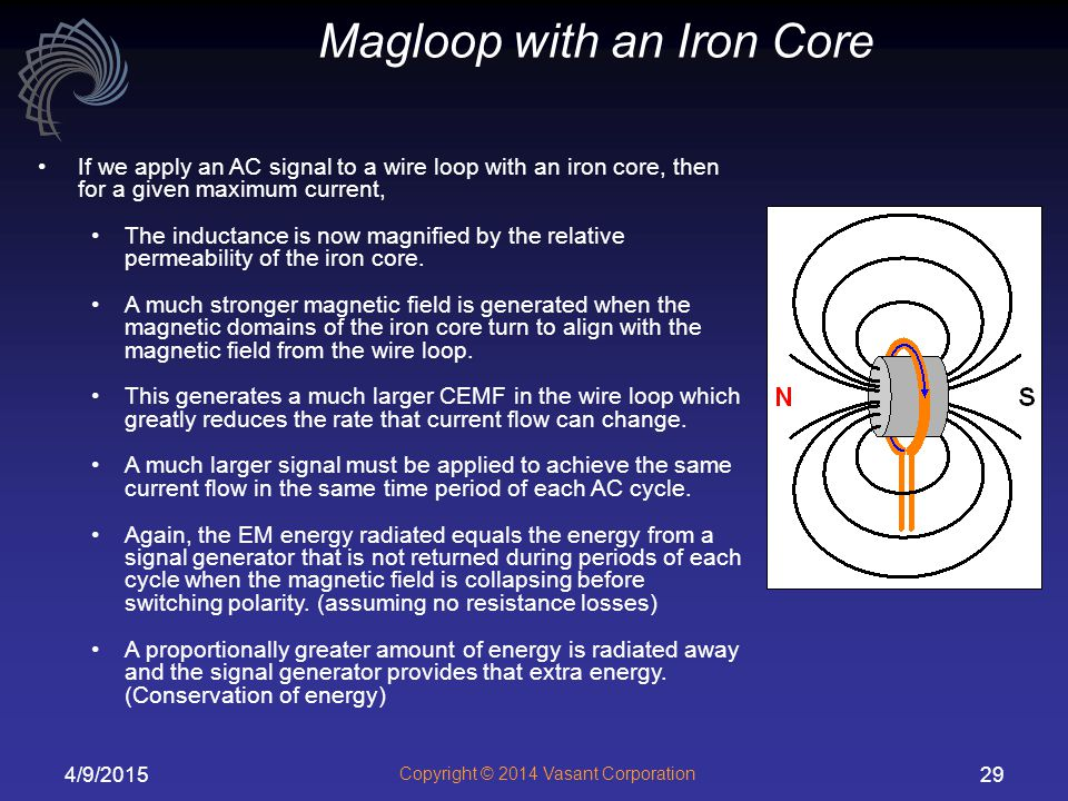 Magloop with an Iron Core