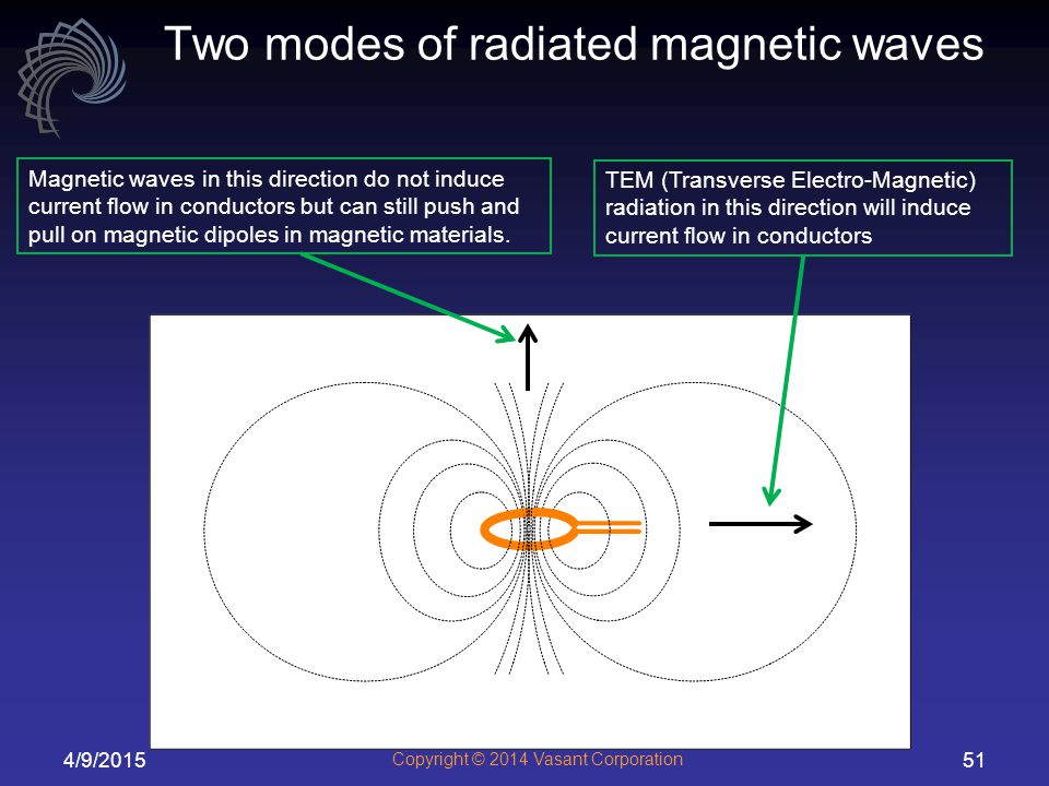Two modes of radiated magnetic waves