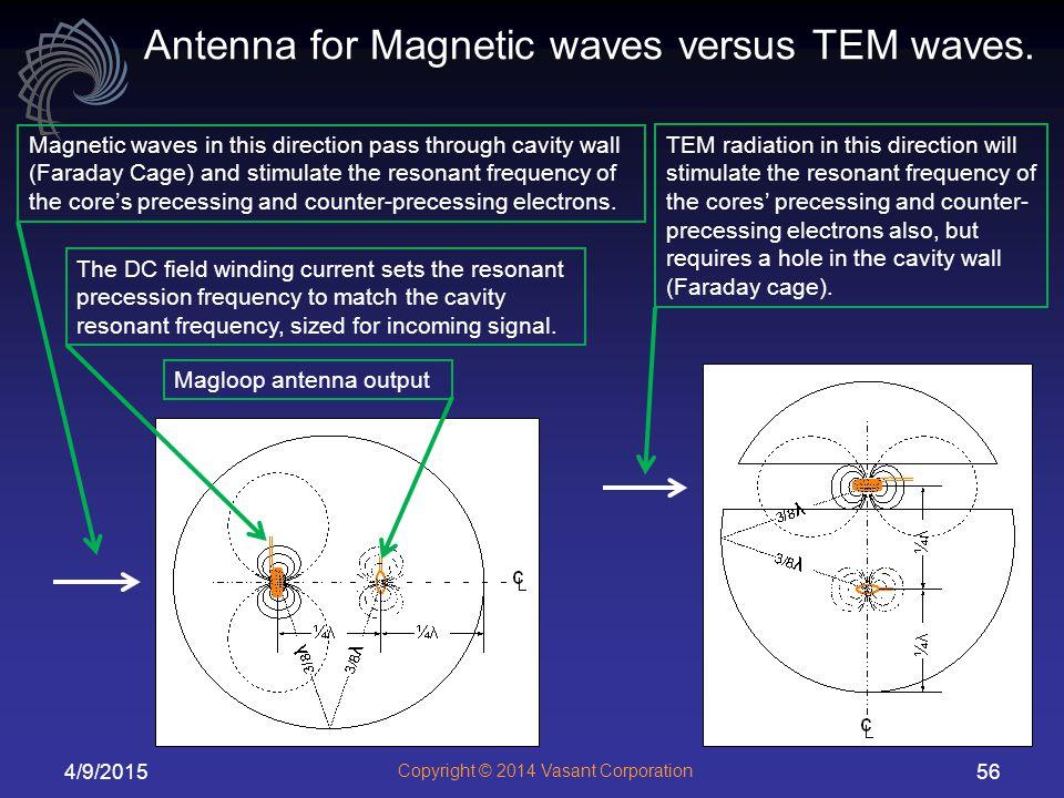 Antenna for Magnetic waves versus TEM waves.