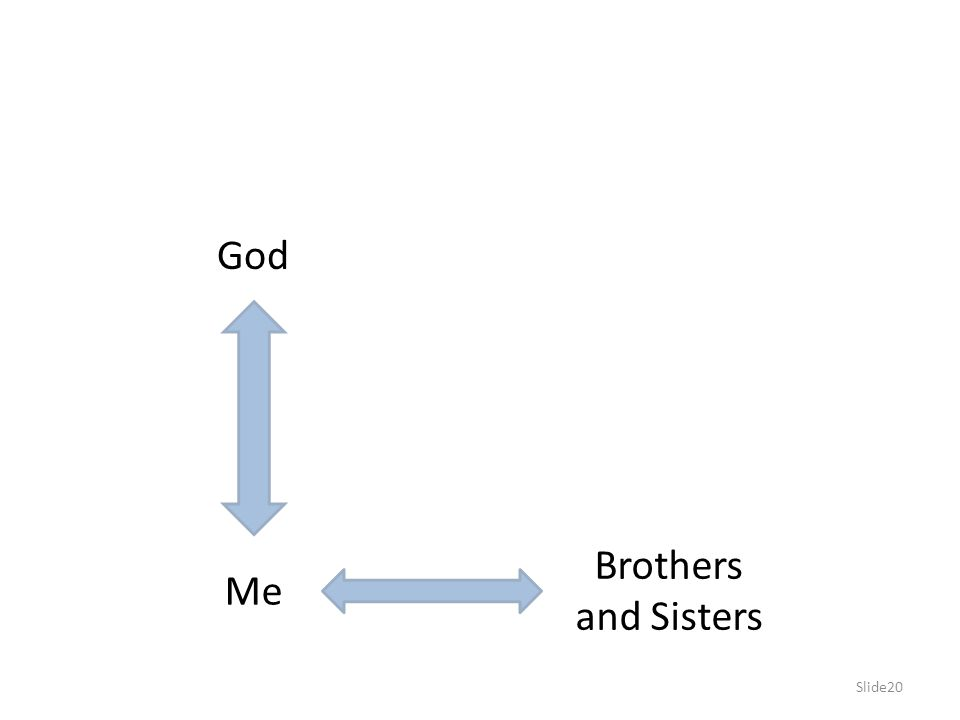 God Brothers and Sisters Me