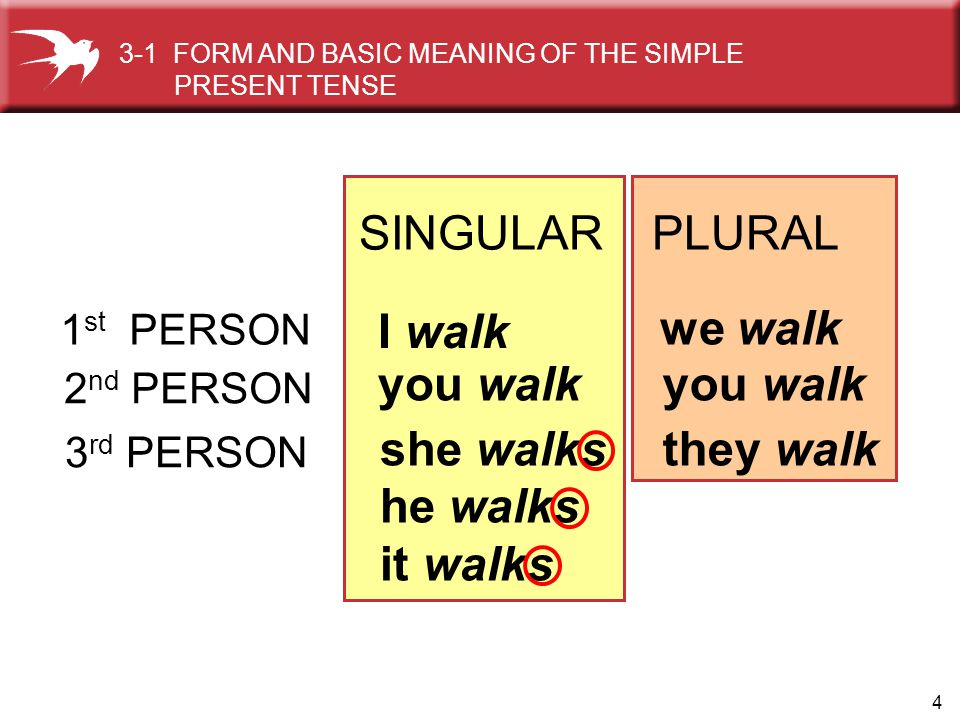 SINGULAR PLURAL I walk we walk you walk you walk she walks he walks