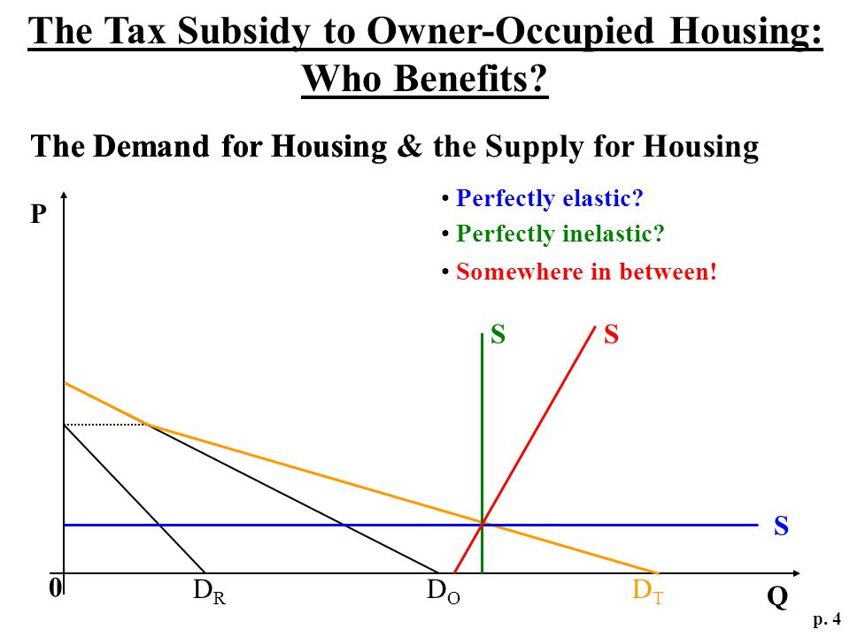 The Demand for Housing & the Supply for Housing