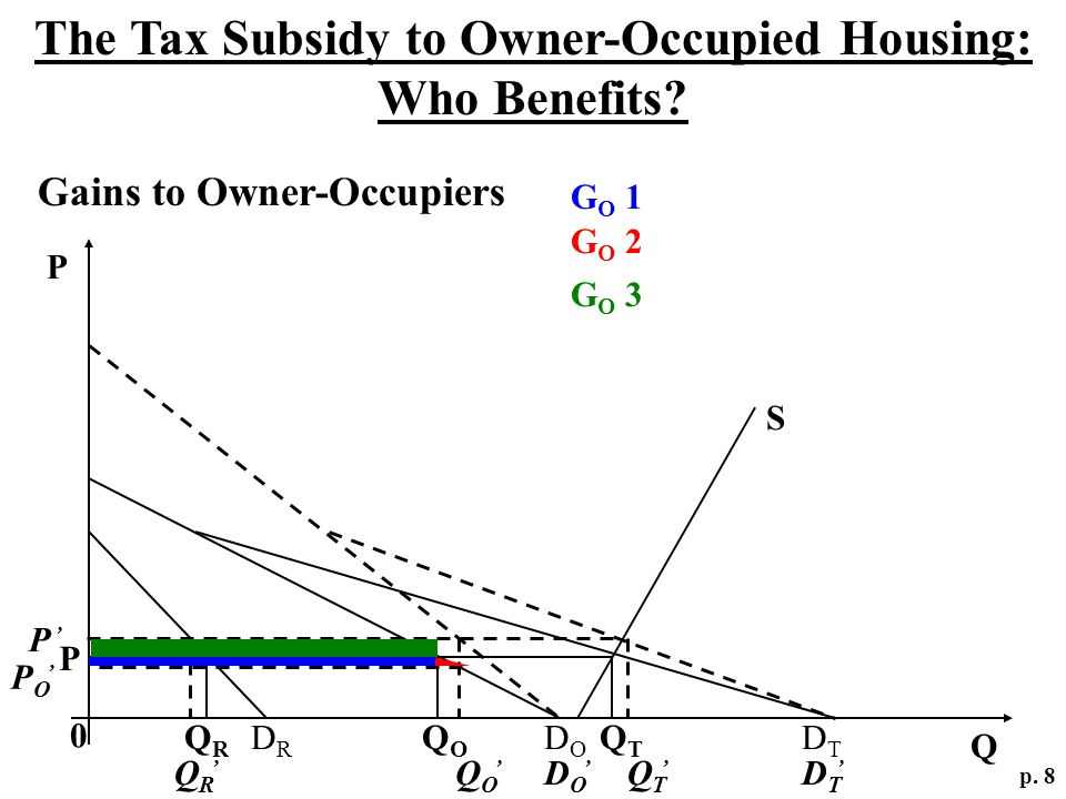 Gains to Owner-Occupiers