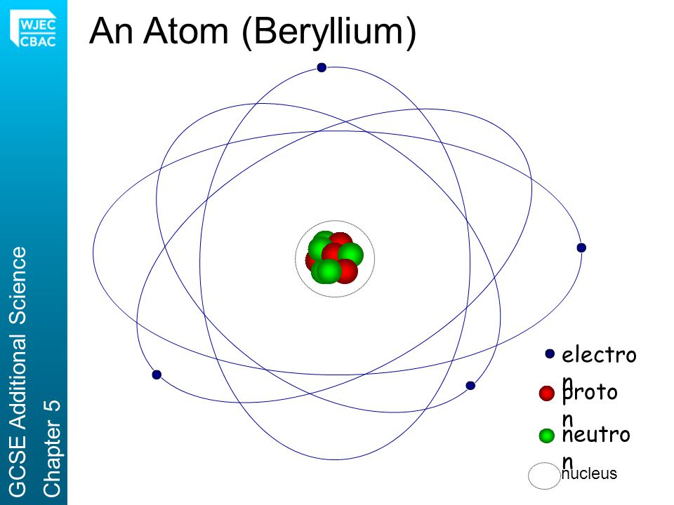 An Atom (Beryllium) GCSE Additional Science electron Chapter 5 proton