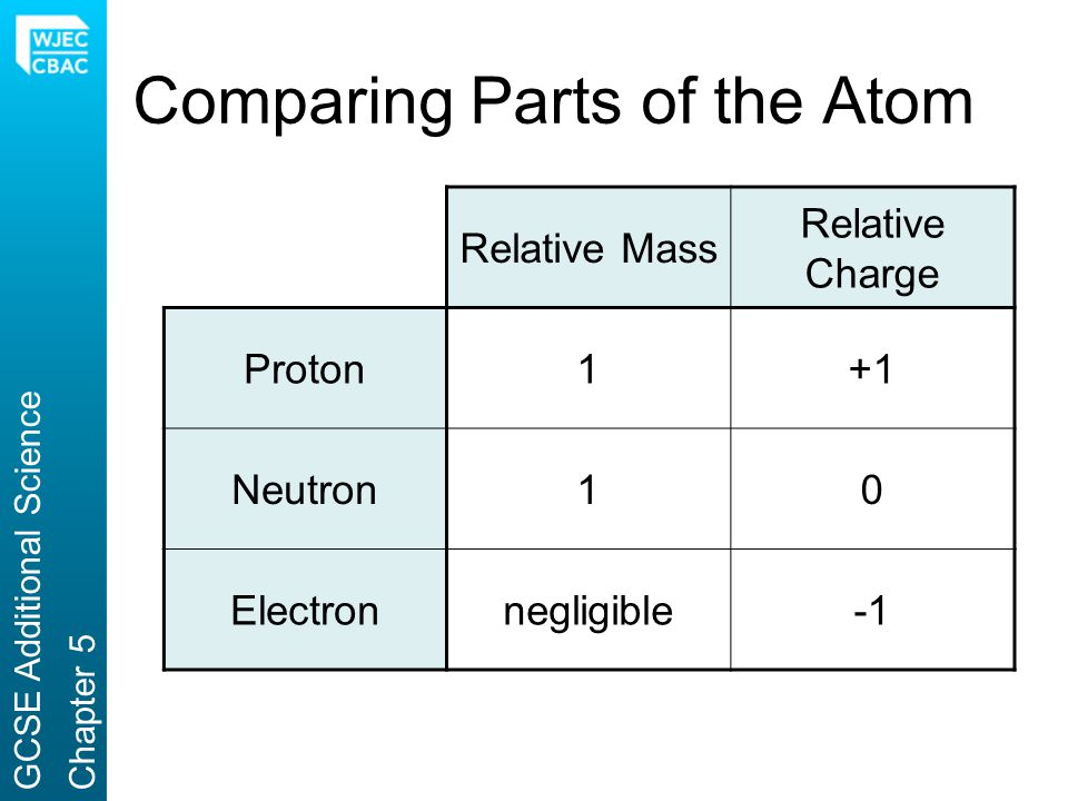 Comparing Parts of the Atom