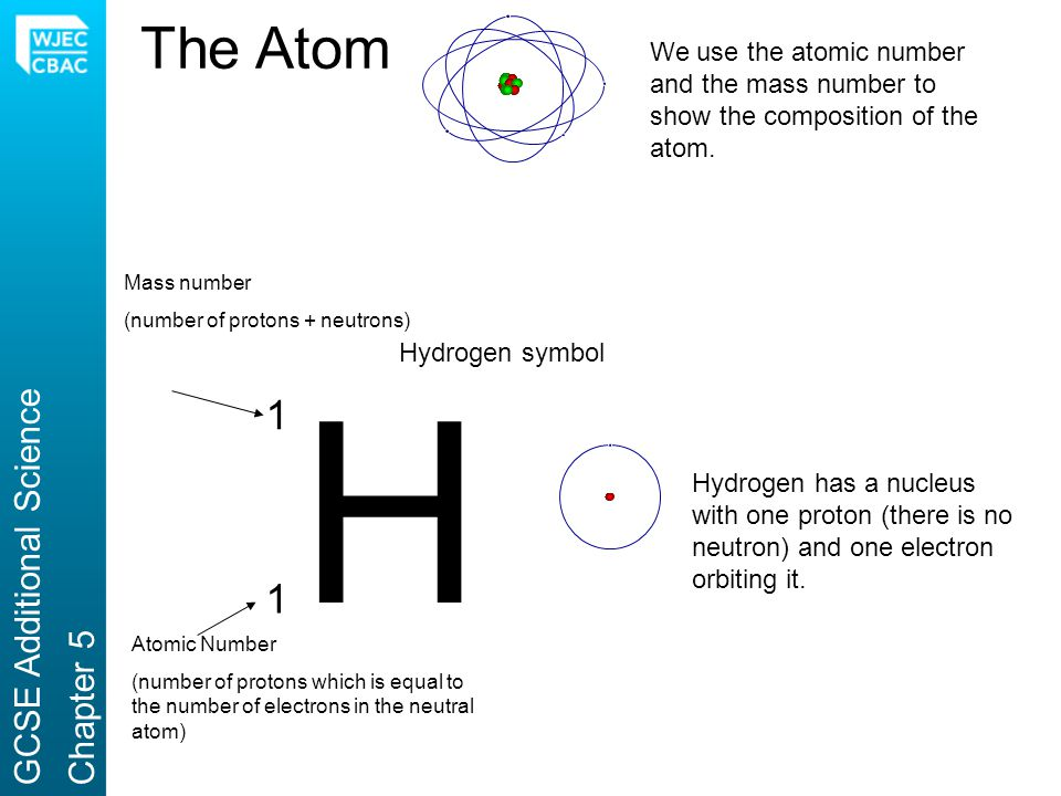 H The Atom 1 1 GCSE Additional Science Chapter 5