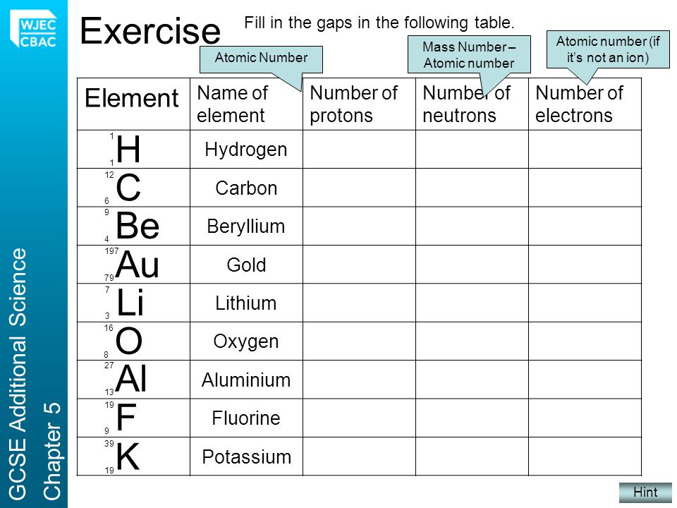 Exercise H C Be Au Li O Al F K Element 1 6 4 5 79 118 3 8 13 14 9 10