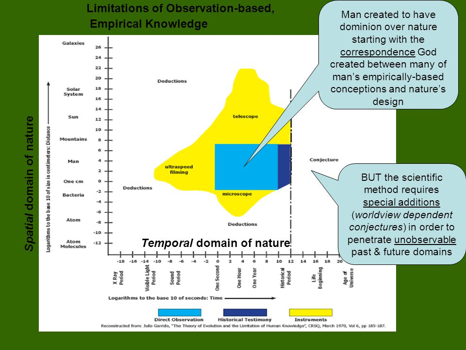 Limitations of Observation-based, Empirical Knowledge