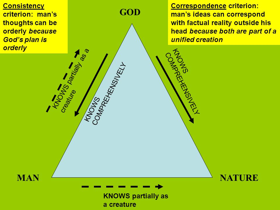 Consistency criterion: man's thoughts can be orderly because God's plan is orderly