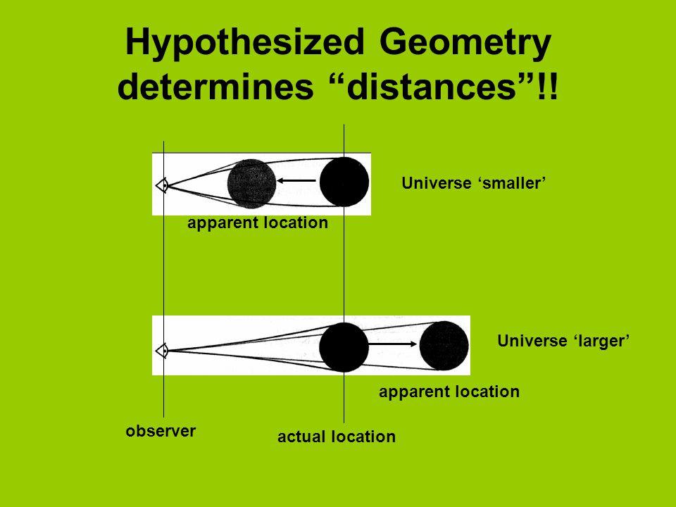 Hypothesized Geometry determines distances !!