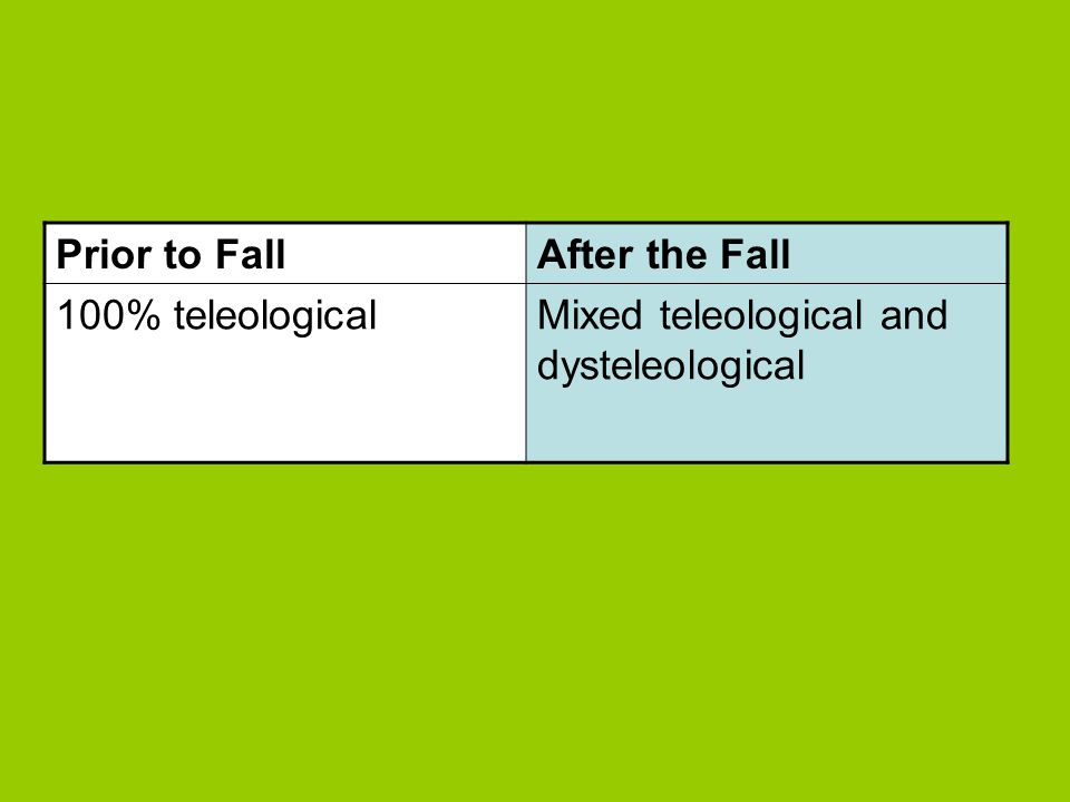 Prior to Fall After the Fall 100% teleological Mixed teleological and dysteleological