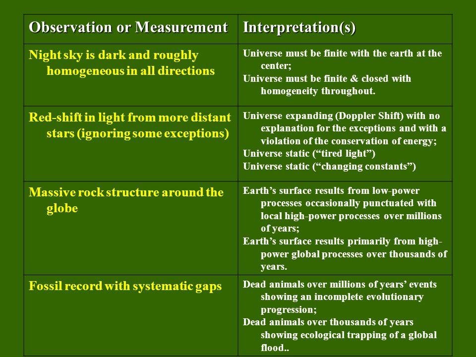 Observation or Measurement Interpretation(s)