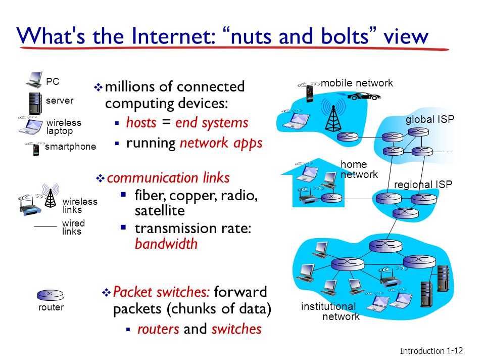 What s the Internet: nuts and bolts view
