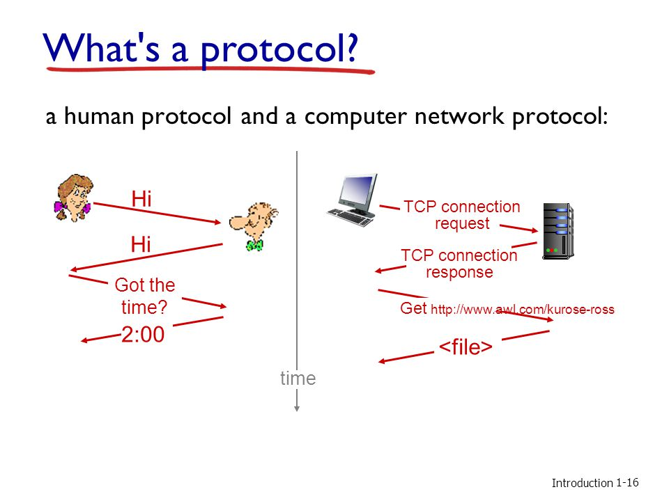 What s a protocol a human protocol and a computer network protocol: