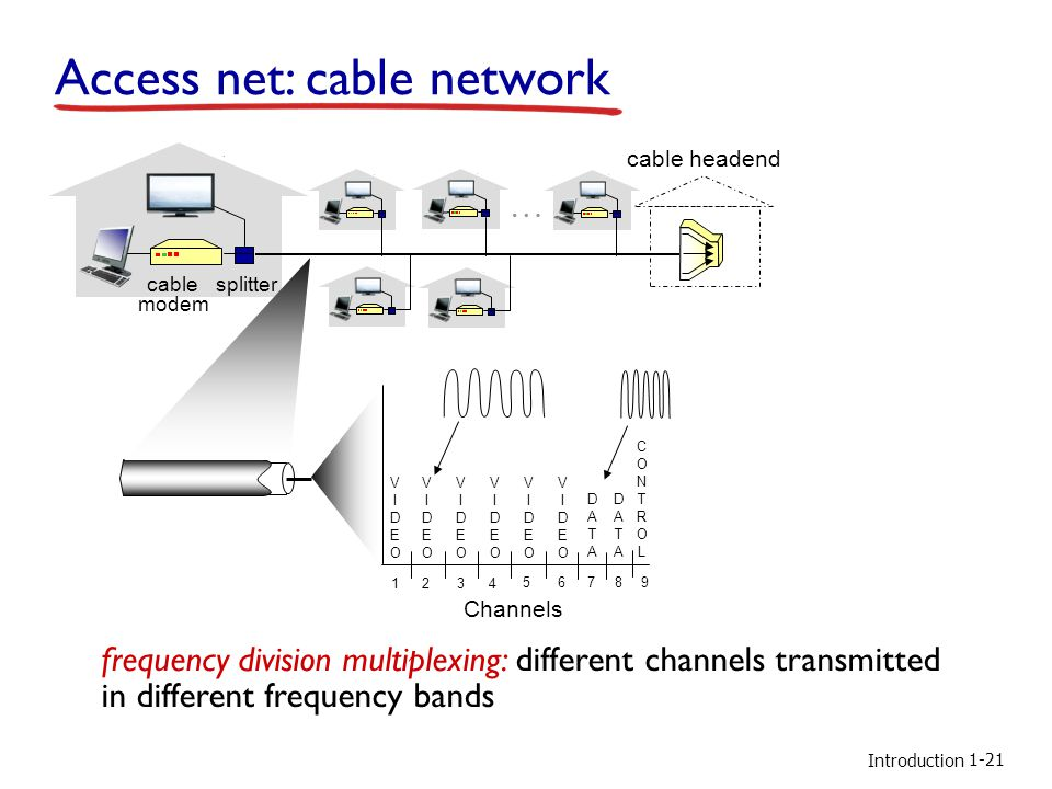 Access net: cable network