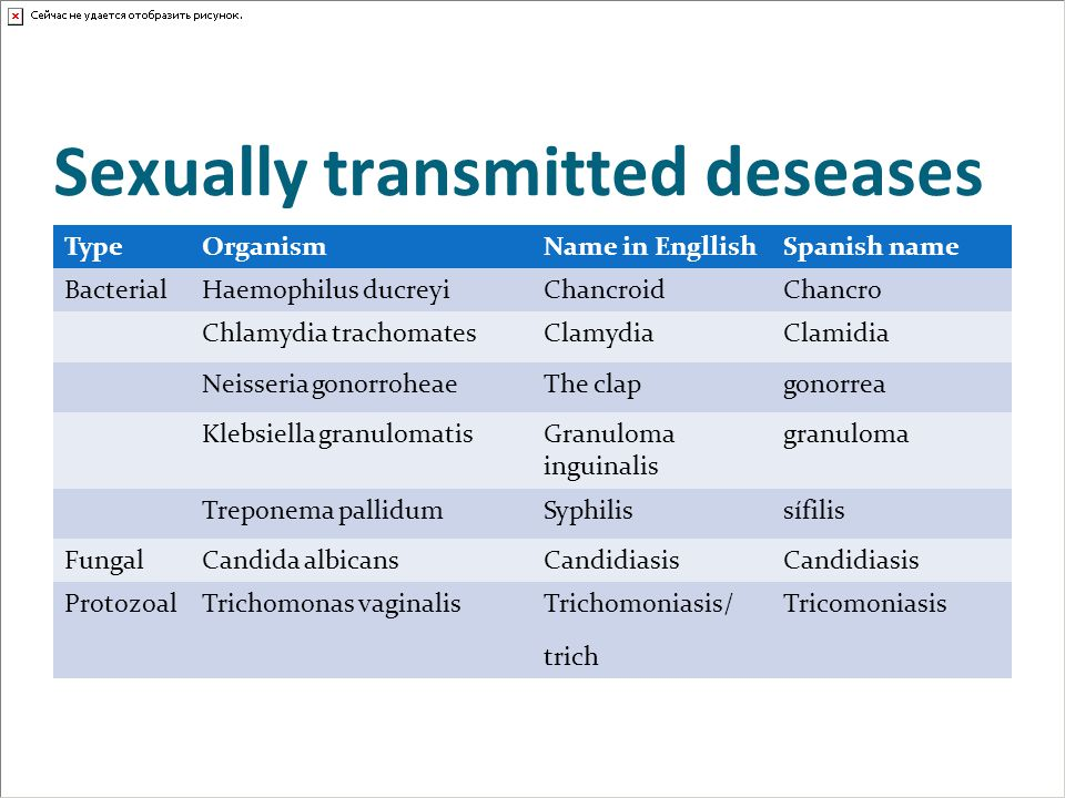 Sexually transmitted deseases