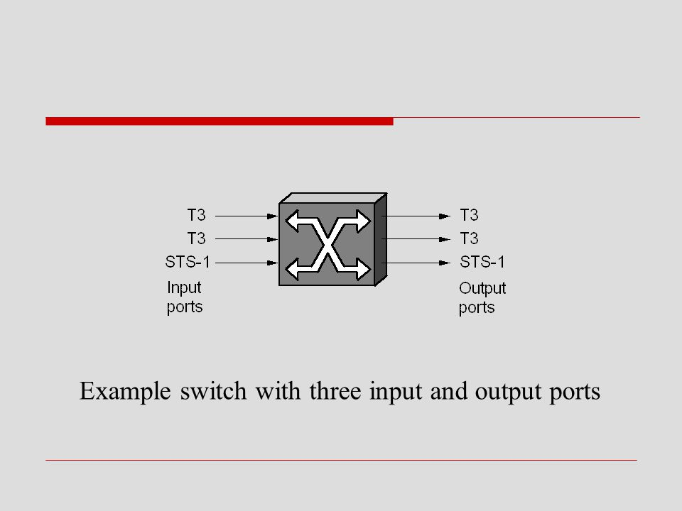 Example switch with three input and output ports