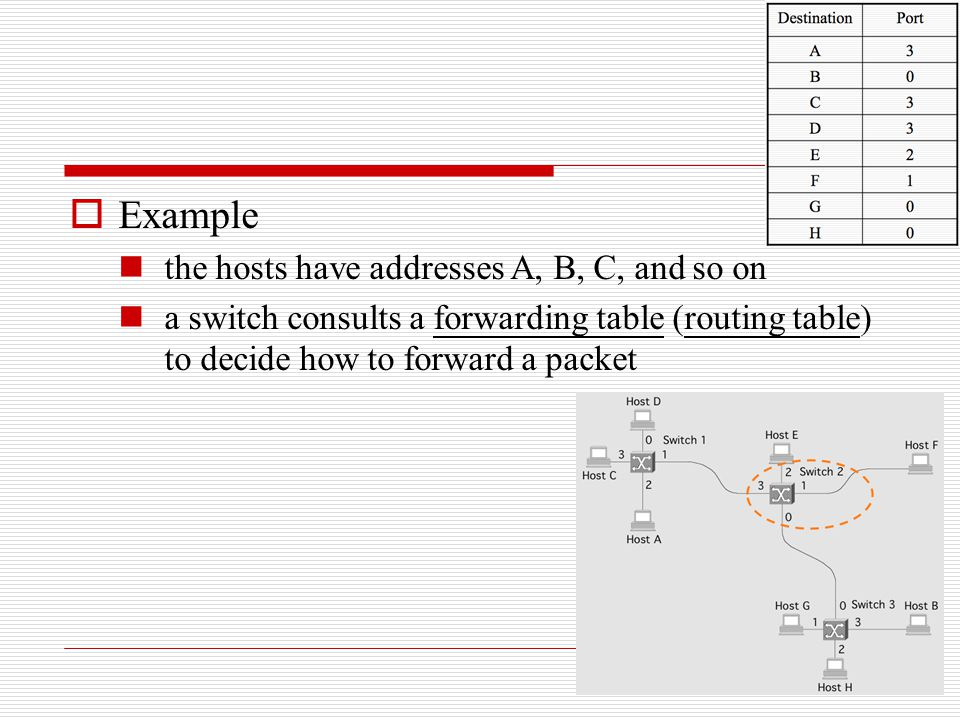 Example the hosts have addresses A, B, C, and so on
