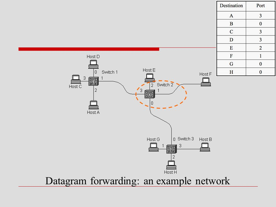 Datagram forwarding: an example network