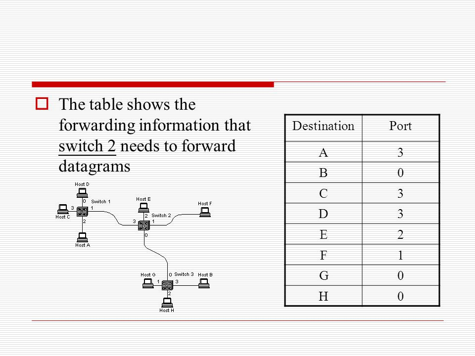 The table shows the forwarding information that switch 2 needs to forward datagrams