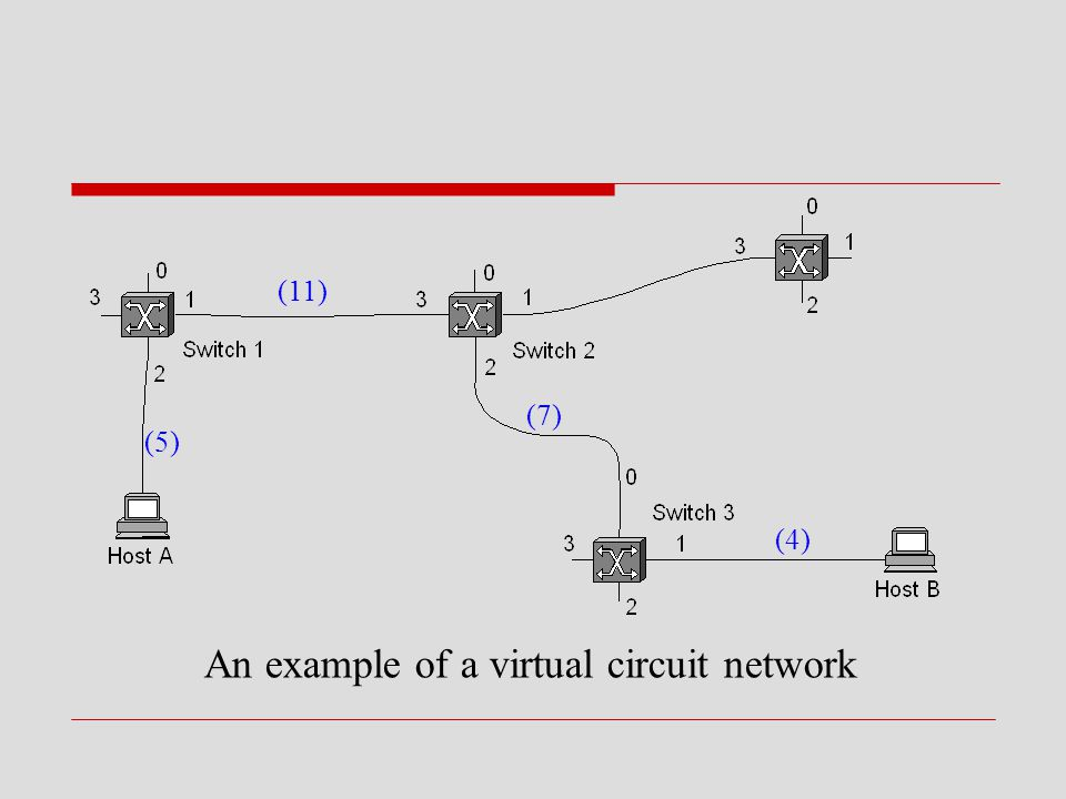 An example of a virtual circuit network