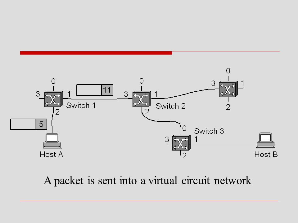 A packet is sent into a virtual circuit network
