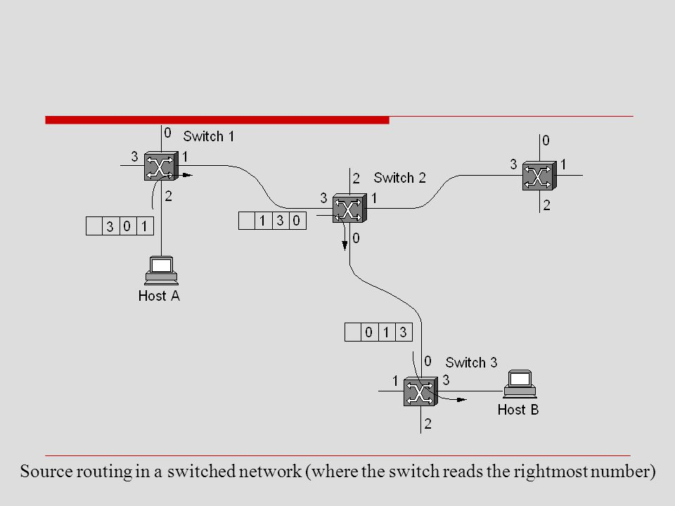 Source routing in a switched network (where the switch reads the rightmost number)