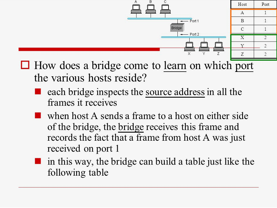Host Port. A. 1. B. C. X. 2. Y. Z. How does a bridge come to learn on which port the various hosts reside