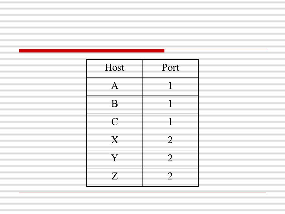 Host Port A 1 B C X 2 Y Z