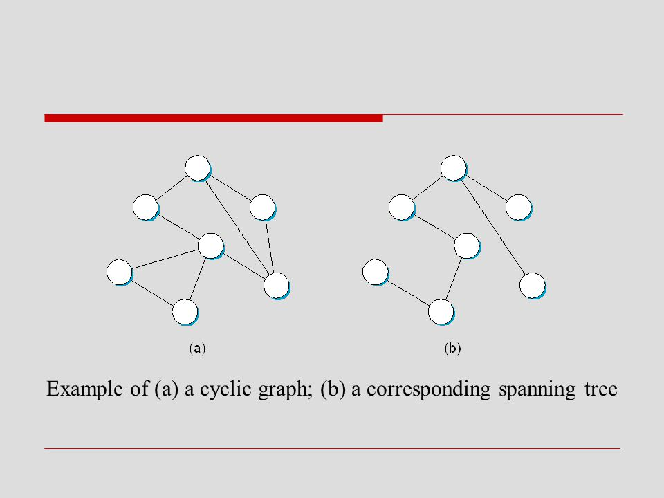 Example of (a) a cyclic graph; (b) a corresponding spanning tree