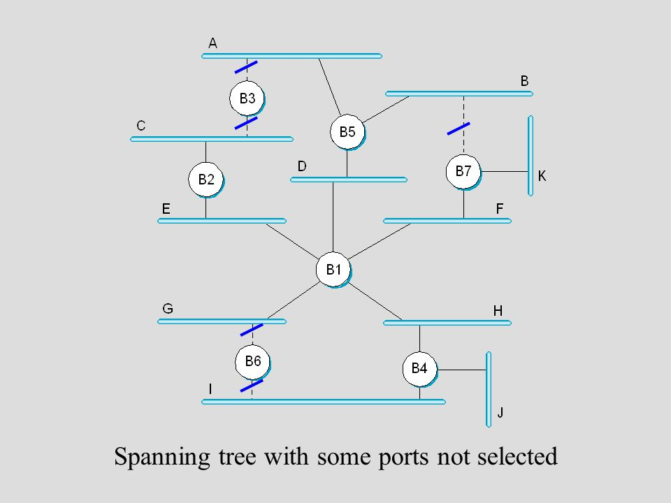 Spanning tree with some ports not selected