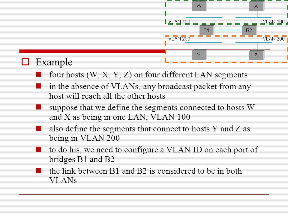 Example four hosts (W, X, Y, Z) on four different LAN segments