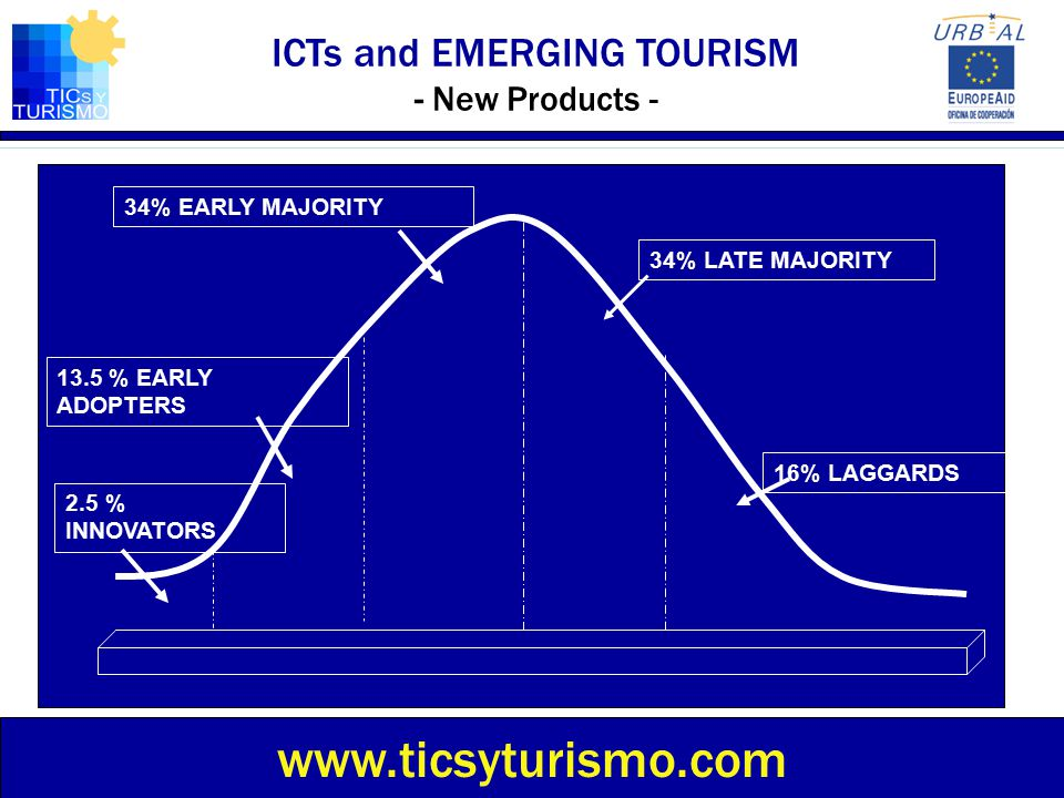 ICTs and EMERGING TOURISM - New Products -