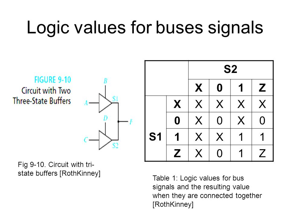 Logic values for buses signals