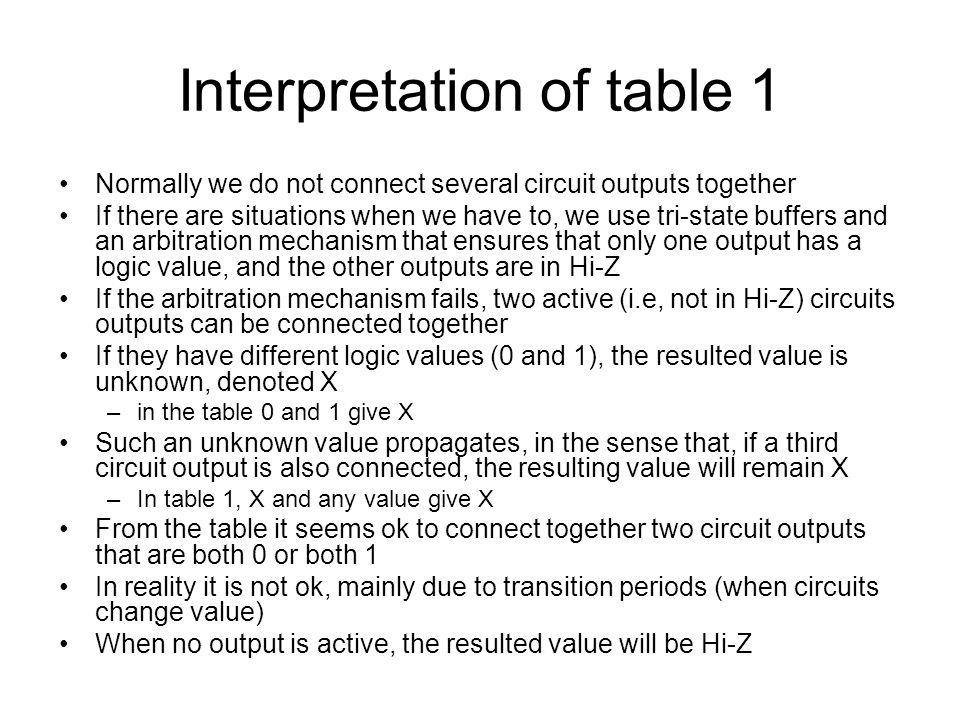 Interpretation of table 1