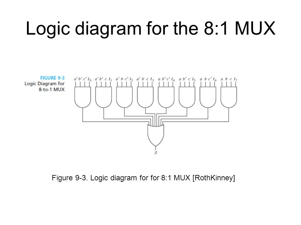 Logic diagram for the 8:1 MUX