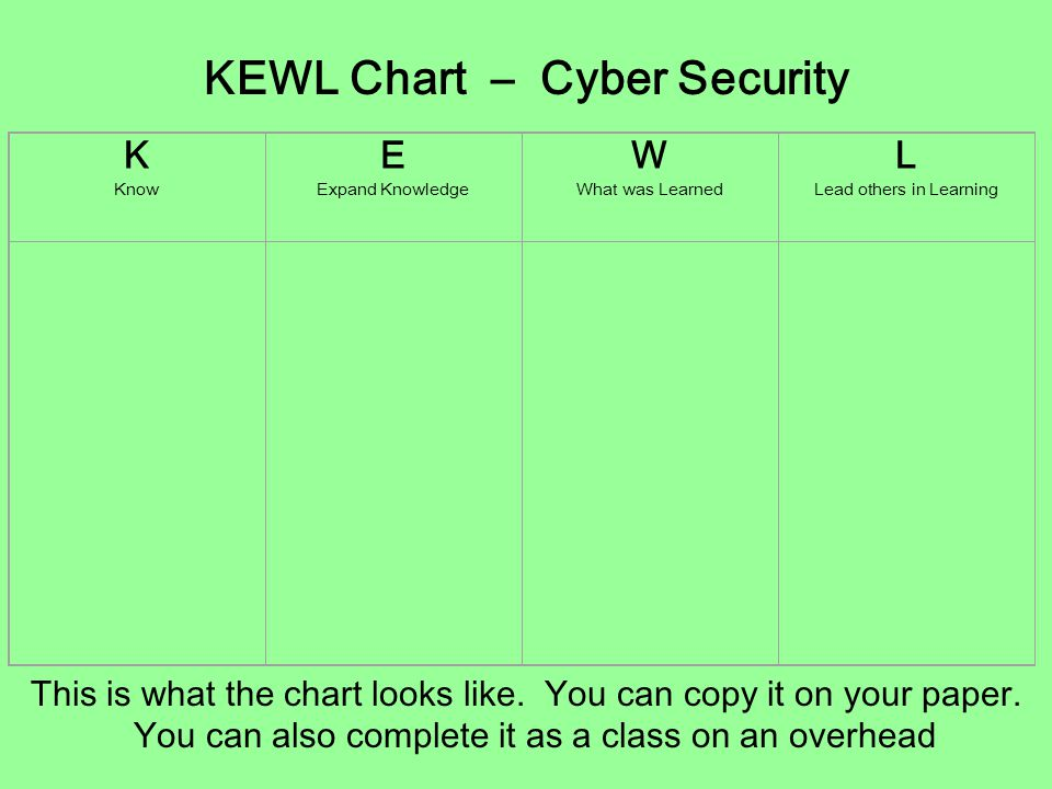 KEWL Chart – Cyber Security
