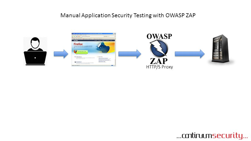 Manual Application Security Testing with OWASP ZAP