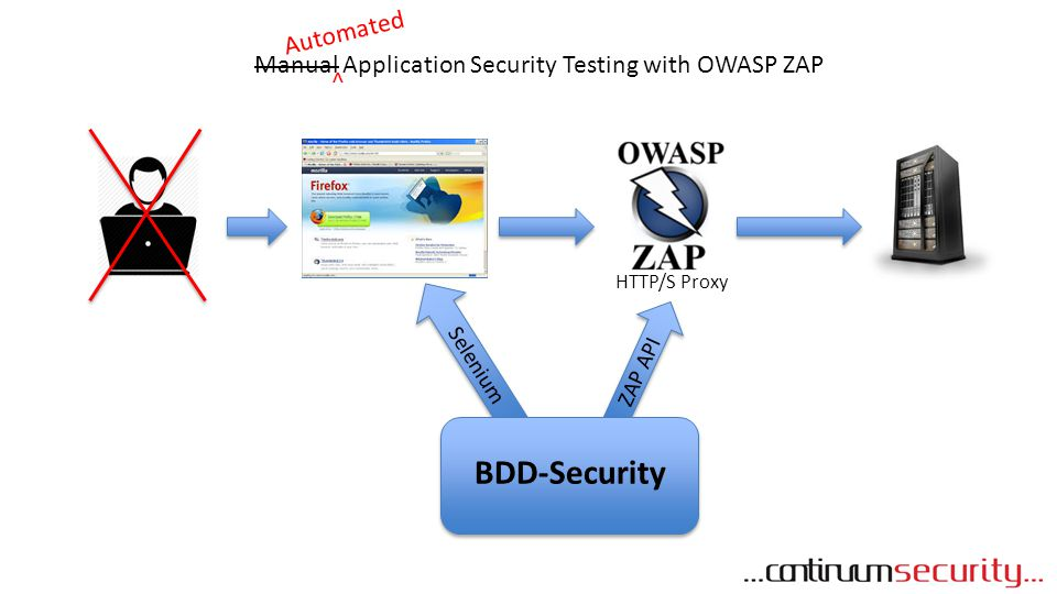 BDD-Security Automated