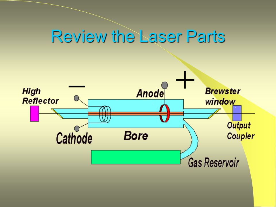 Review the Laser Parts