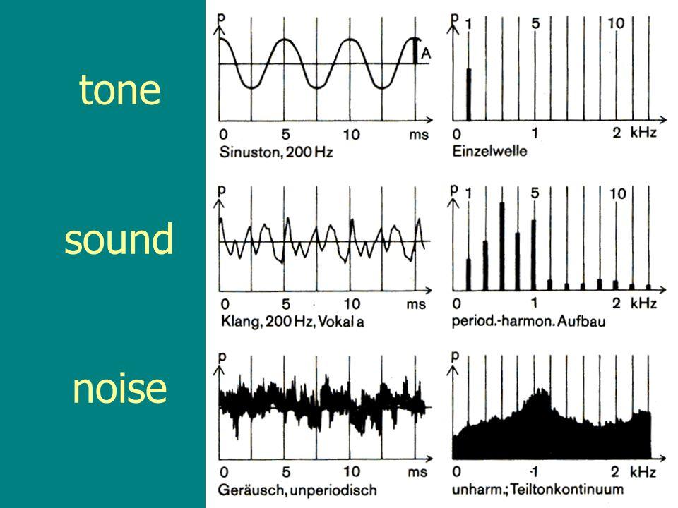 tone sound noise