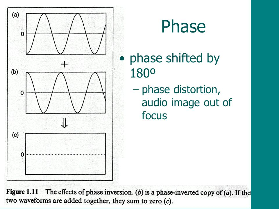 Phase phase shifted by 180º phase distortion, audio image out of focus