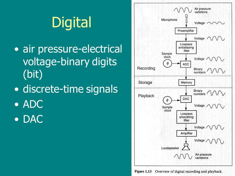 Digital air pressure-electrical voltage-binary digits (bit)