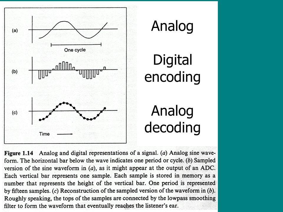 Analog Digital encoding Analog decoding